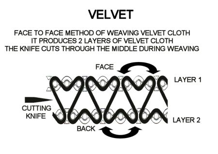 चित्र Velvet Warp Jpg विकिपीडिया