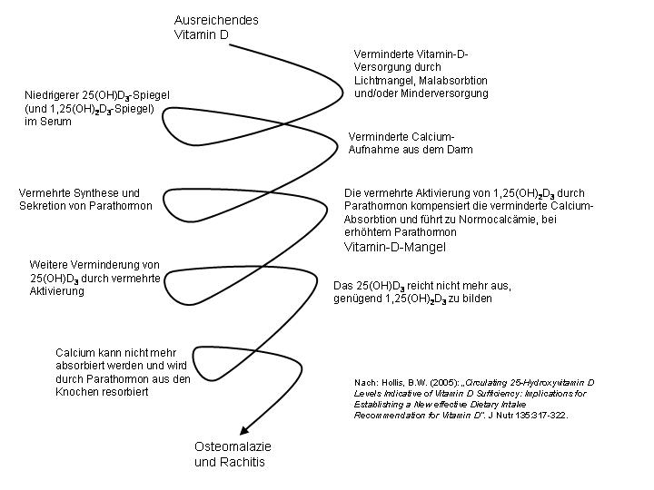 calciummangel symptome kribbeln