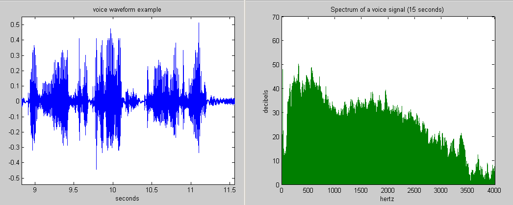 https://upload.wikimedia.org/wikipedia/commons/f/f1/Voice_waveform_and_spectrum.png