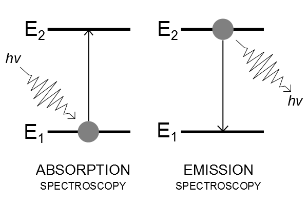 what is the relationship between atomic structure and emission spectroscopy