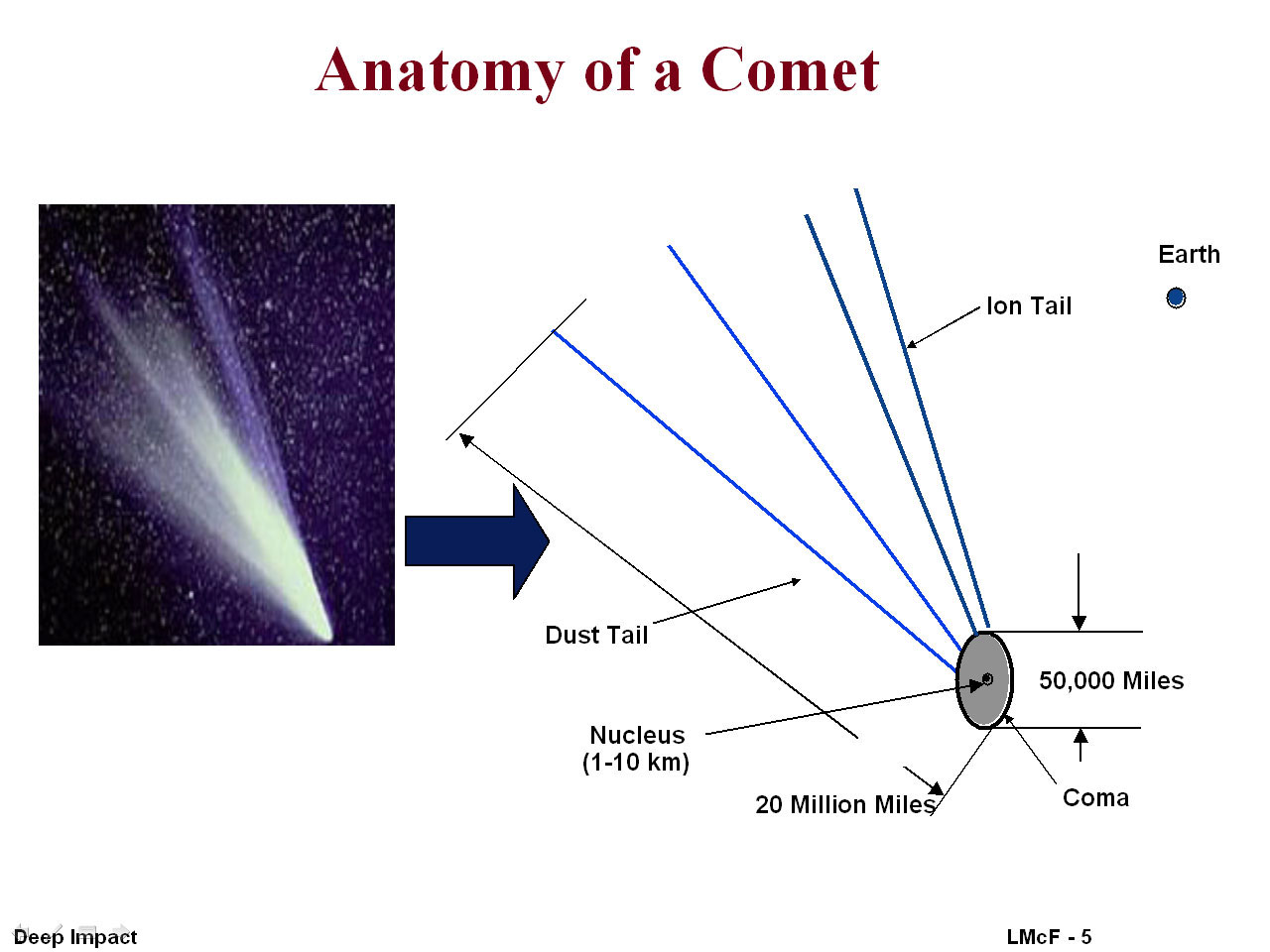 Parts Of A Plot Diagram: Anatomy of a comet.jpg - Wikimedia Commons,Chart