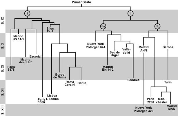 """Stemma, diagrama cronológico de los manuscritos """"Beatos""""."""