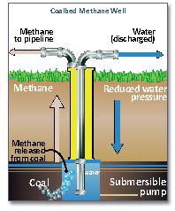 Coalbed Methane Wikiwand