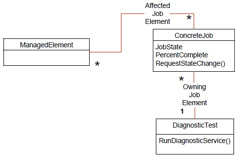 Commondiagnosticmodel4.JPG