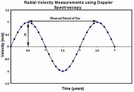 Doppler Shift vs Time.jpg
