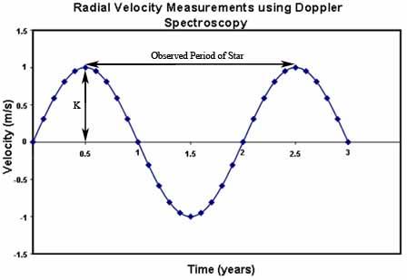 Doppler spectroscopy wikipedia doppler shift vs timeg ccuart Image collections