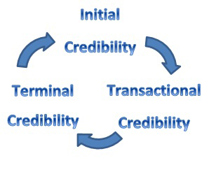 wikipedias credibility Wikipedia is an free, online encyclopaedia anyone can add content or edit existing content the idea behind wikipedia is that members of the general public can add.