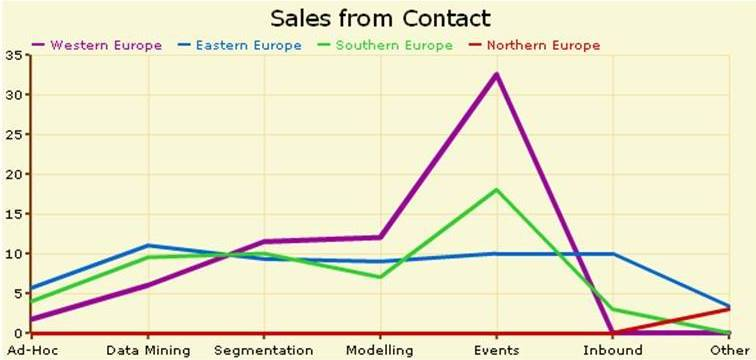 Sales results from different CRM techniques