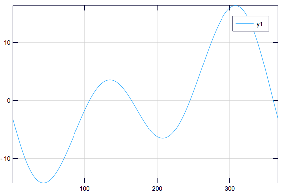 examples of plotting in Julia using Plots.jl