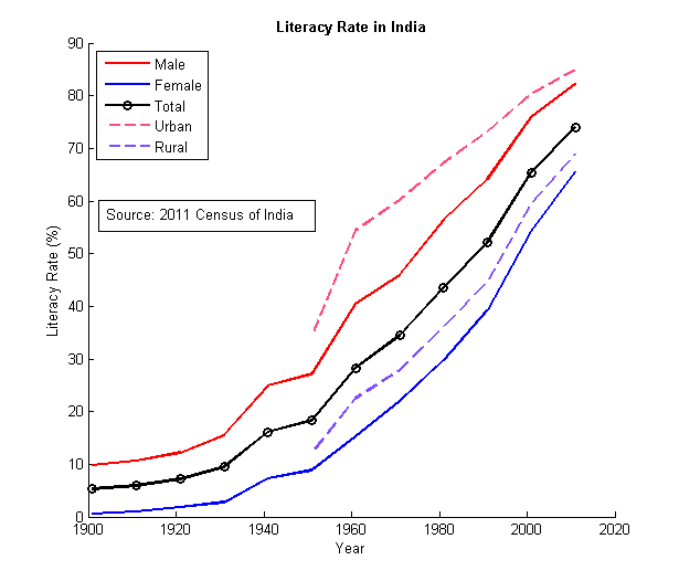 Fileliteracy India 1901 2011 Detailpng Wikimedia Commons