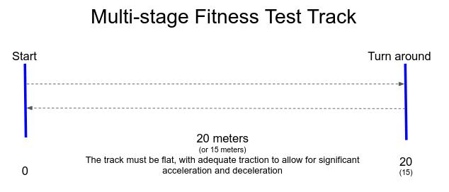 Multi Stage Fitness Test Wikipedia