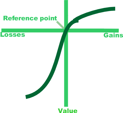 prospect theory in decision making Keywords: prospect theory, medical decision making, reference points 1 &#xa0&#xa0introduction in preventative health decisions, such as the decision to undergo an invasive screening test or treatment, people may be deterred from selecting the test because its disutility relative to not testing is greater than the utility associated with.