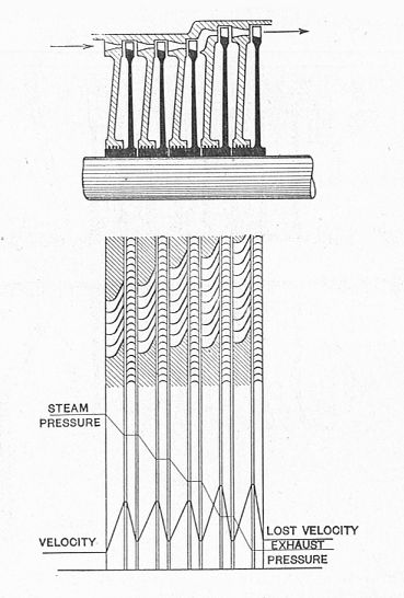 File Rateau Turbine  Pressure - Velocity Diagram  Heat Engines  1913  Jpg