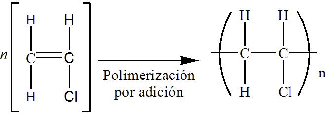 Sơ đồ phản ứng hóa học chế tạo PVC