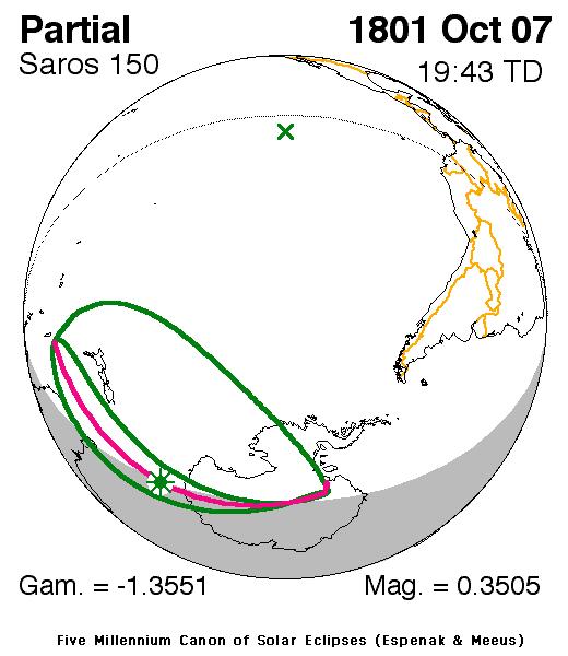 Solar eclipse of October 7, 1801
