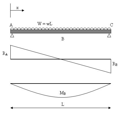 Simply supported beam with universally distributed load.jpg