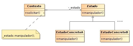 Diagrama UML Pattern Design State