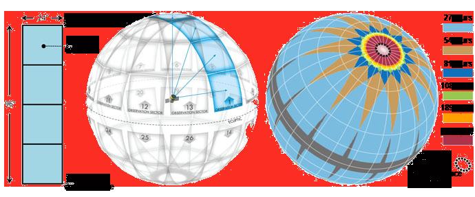 division des secteurs de TESS