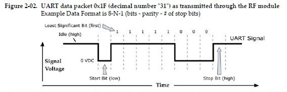 Create uart_set_format(uart_driver_t*, int format) · Issue