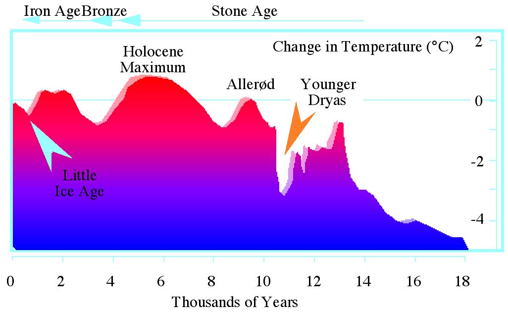 File:Younger Dryas tem...