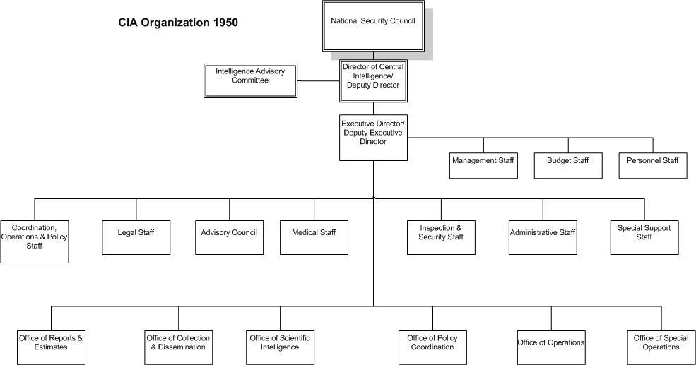 Us Intelligence Community Organizational Chart: CIA Organization 1950.jpg - Wikimedia Commons,Chart