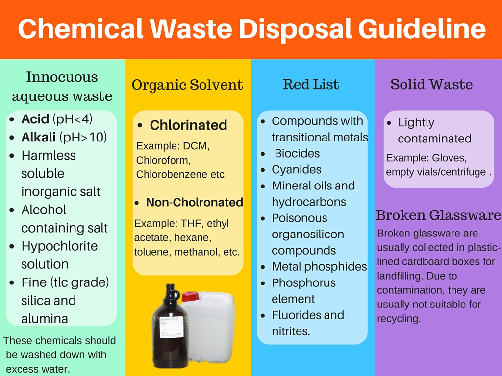 File Chemical Waste Disposal Guideline Jpg Wikipedia