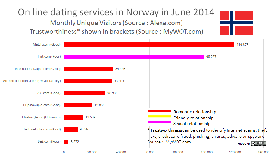 On line dating services in Norway in June 2014Monthly Unique Visitors (Source : Alexa.com)Trustworthiness* shown in brackets (Source : MyWOT.com)