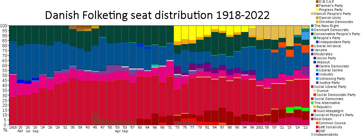 hvor mange partier er der i folketinget