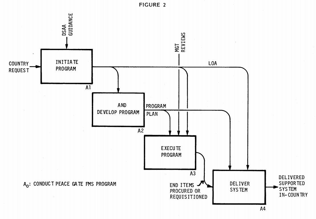 filefunction model conduct fms program 2jpg