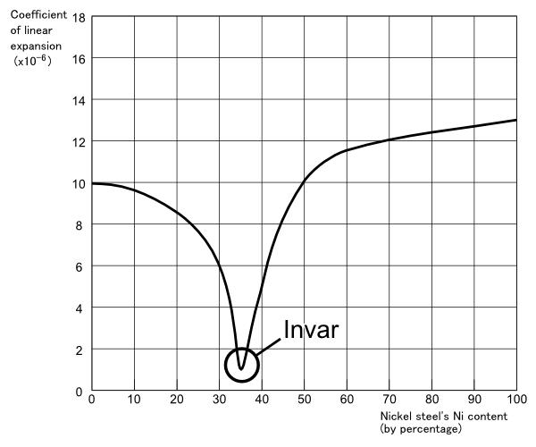 インバー曲線