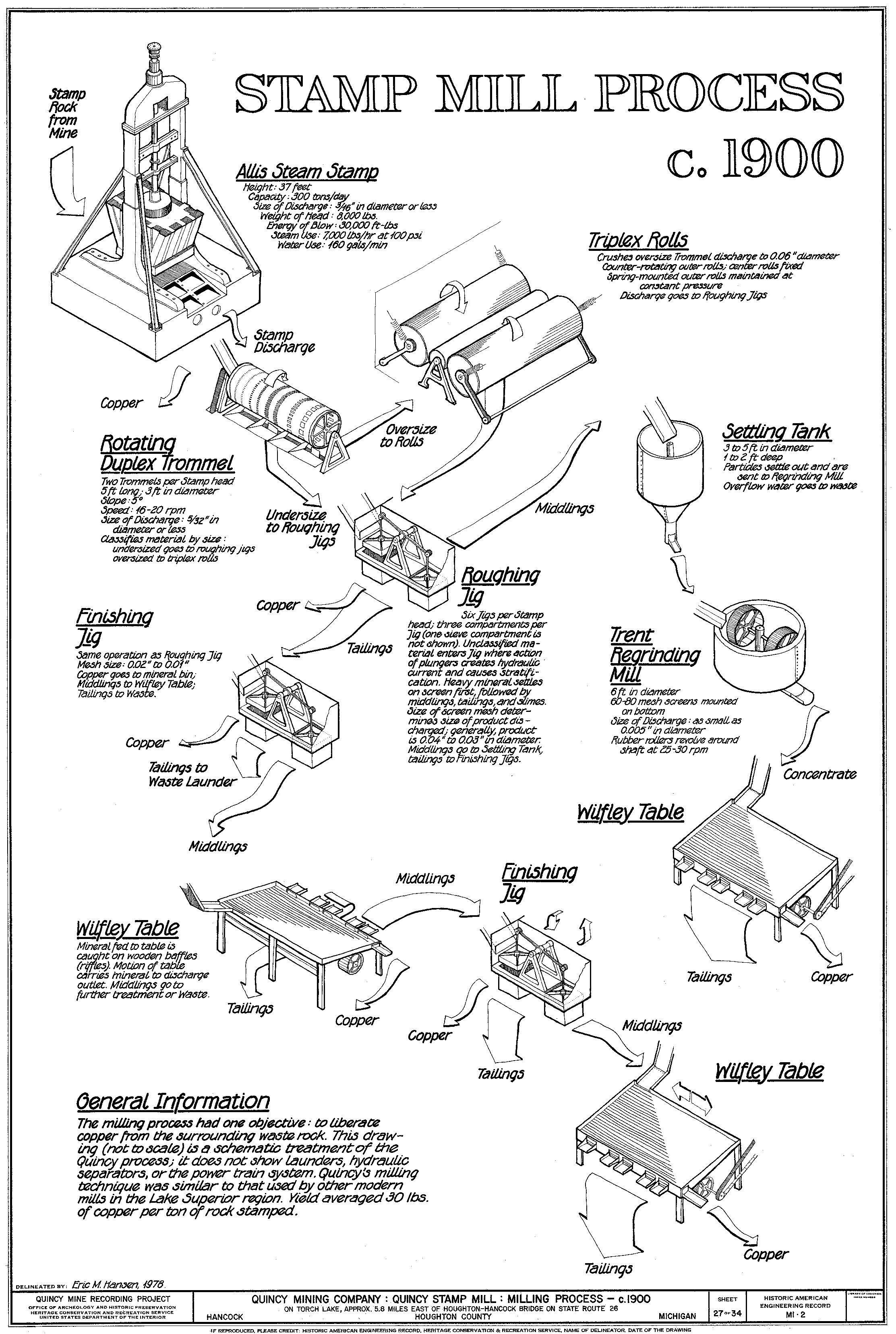 Unit Operation Wikipedia
