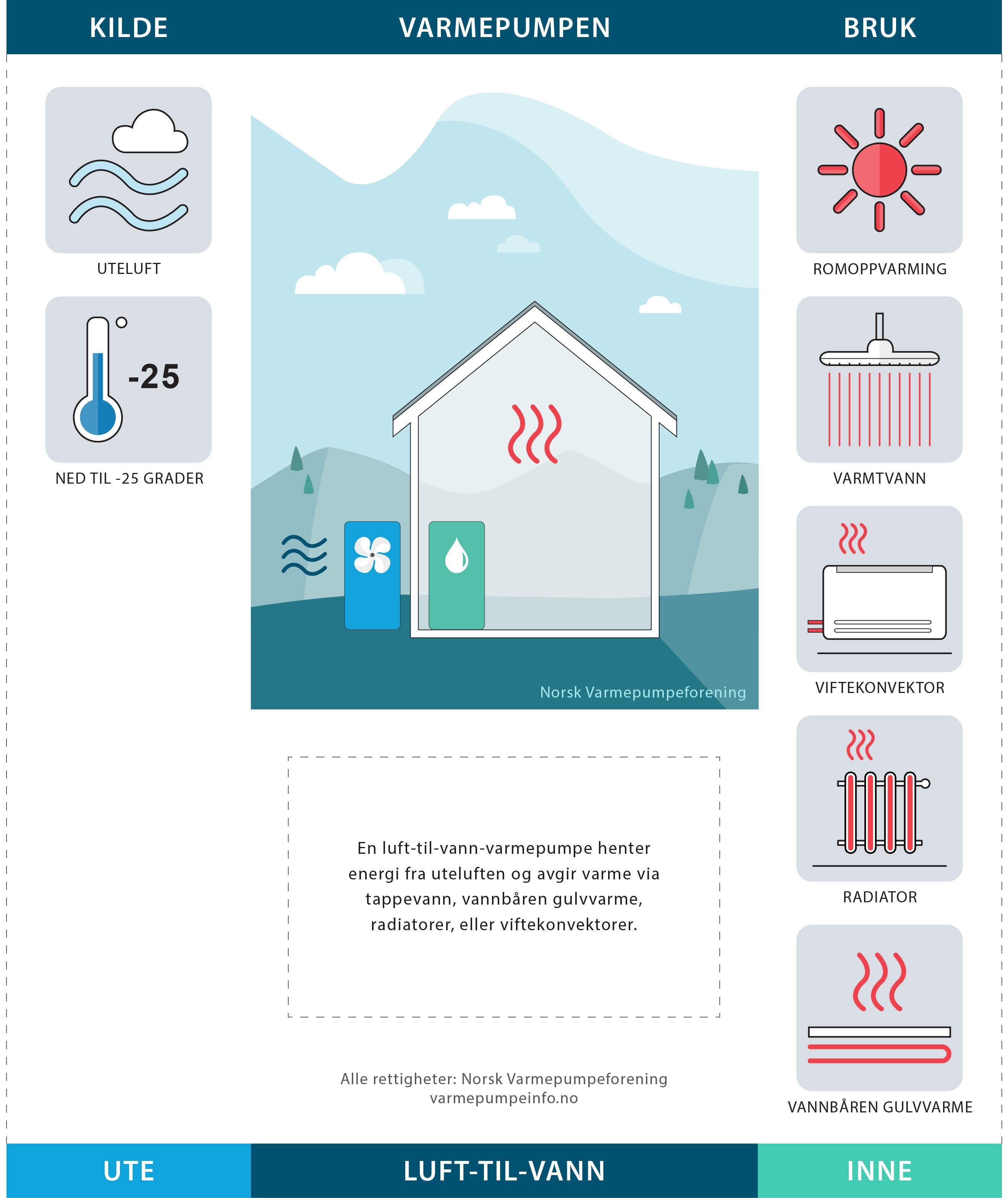 vann varmepumpe