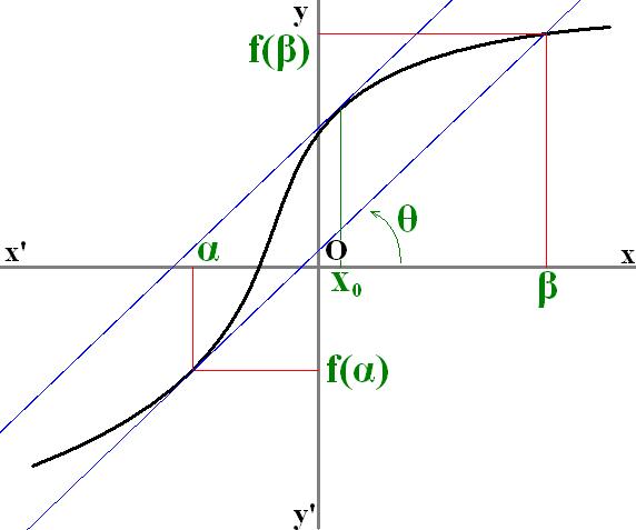 Mean value theorem