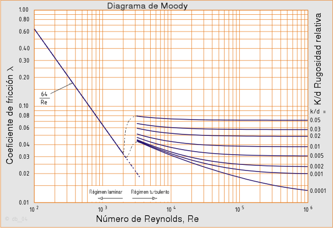 how to read moody diagram