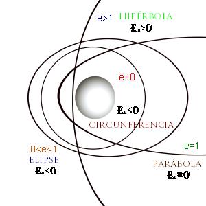 external image Orbitas_energia.png