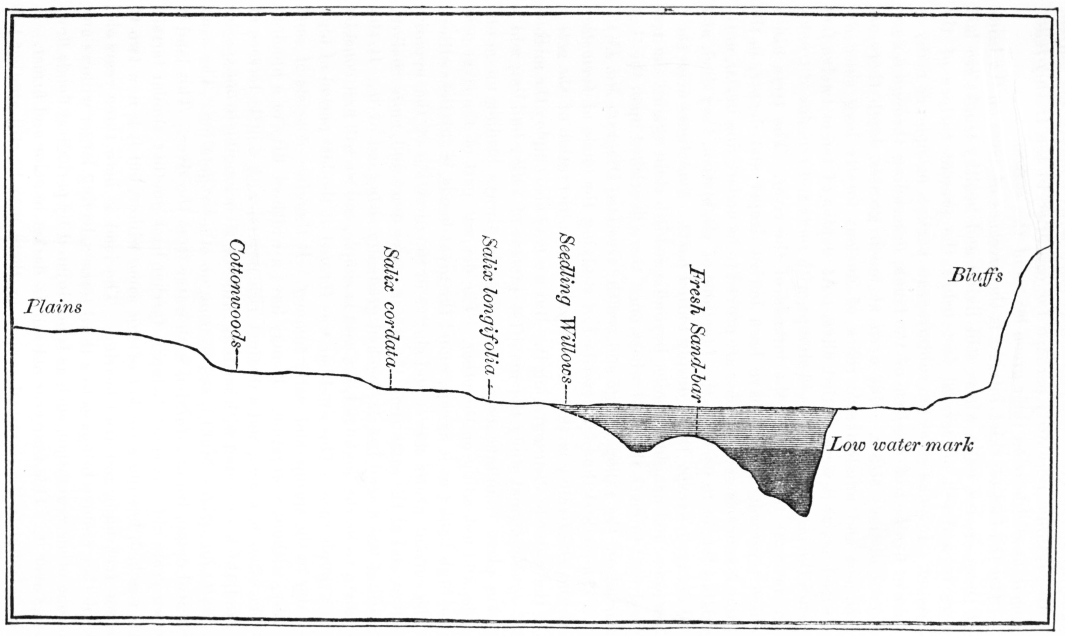 how to draw a cross section of a river