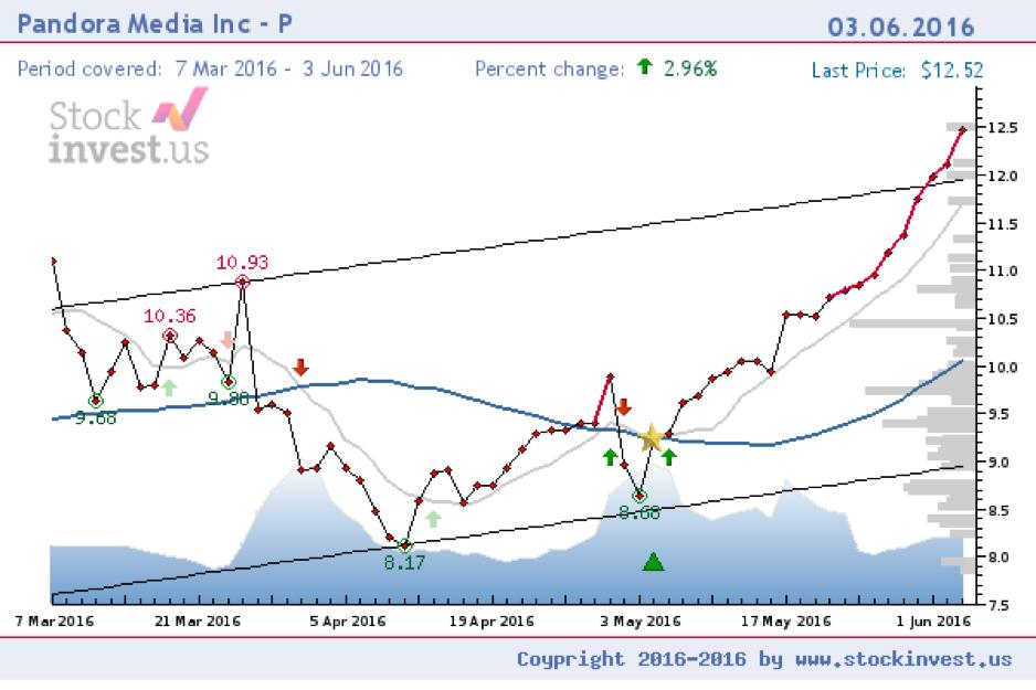 File:Pandora Media Inc. stock price chart.png - Wikipedia