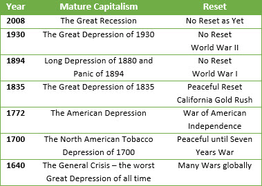 Great Depressions (Mature Capitalisms) and Results ... Past Great Depressions.jpg
