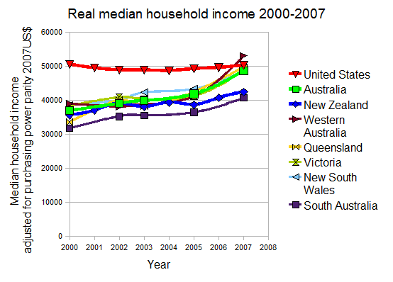 File:Real median household income in Australia.png