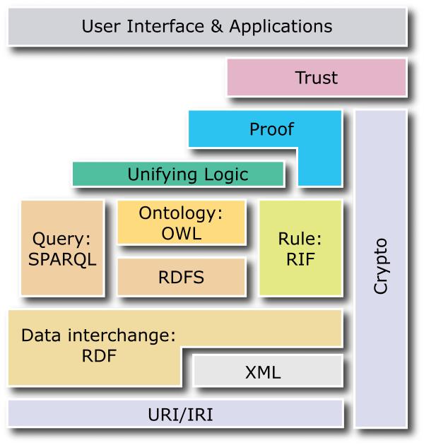 Différents standards du web sémantique ou Web des données