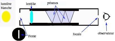 spectroscope a prisme
