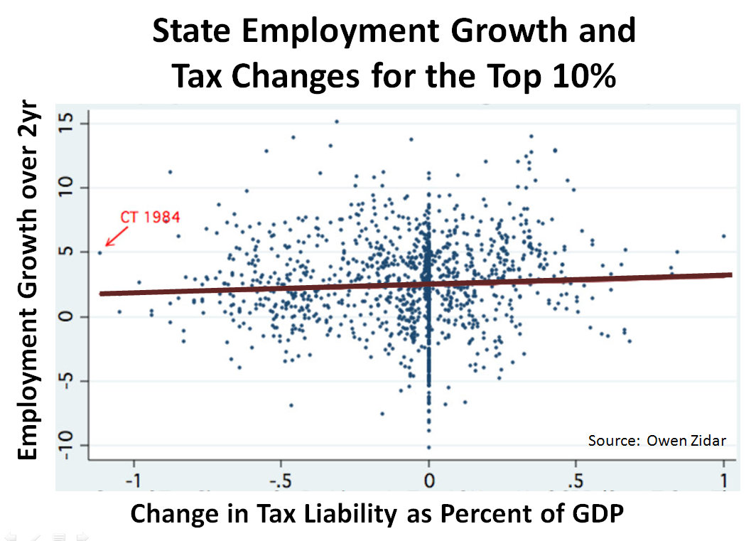 tax growth In an attempt to provide a realistic data driven analysis of the economic and budget consequences of tax policy, the tax foundation and gary robbins have developed the taxes and growth (tag) model the tag model is a neoclassical macroeconomic model that focuses on the production side of the economy and the.