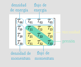 Tensor de tensión-energía