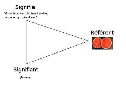 Triangle semiotique french.png