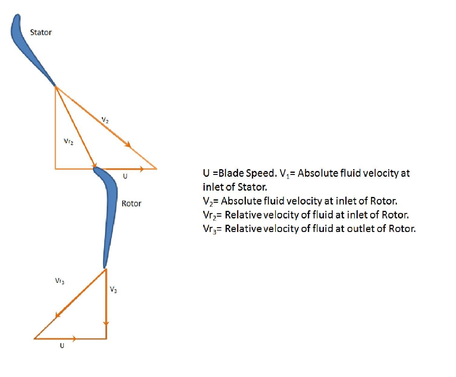 Velocity triangle - Wikipedia