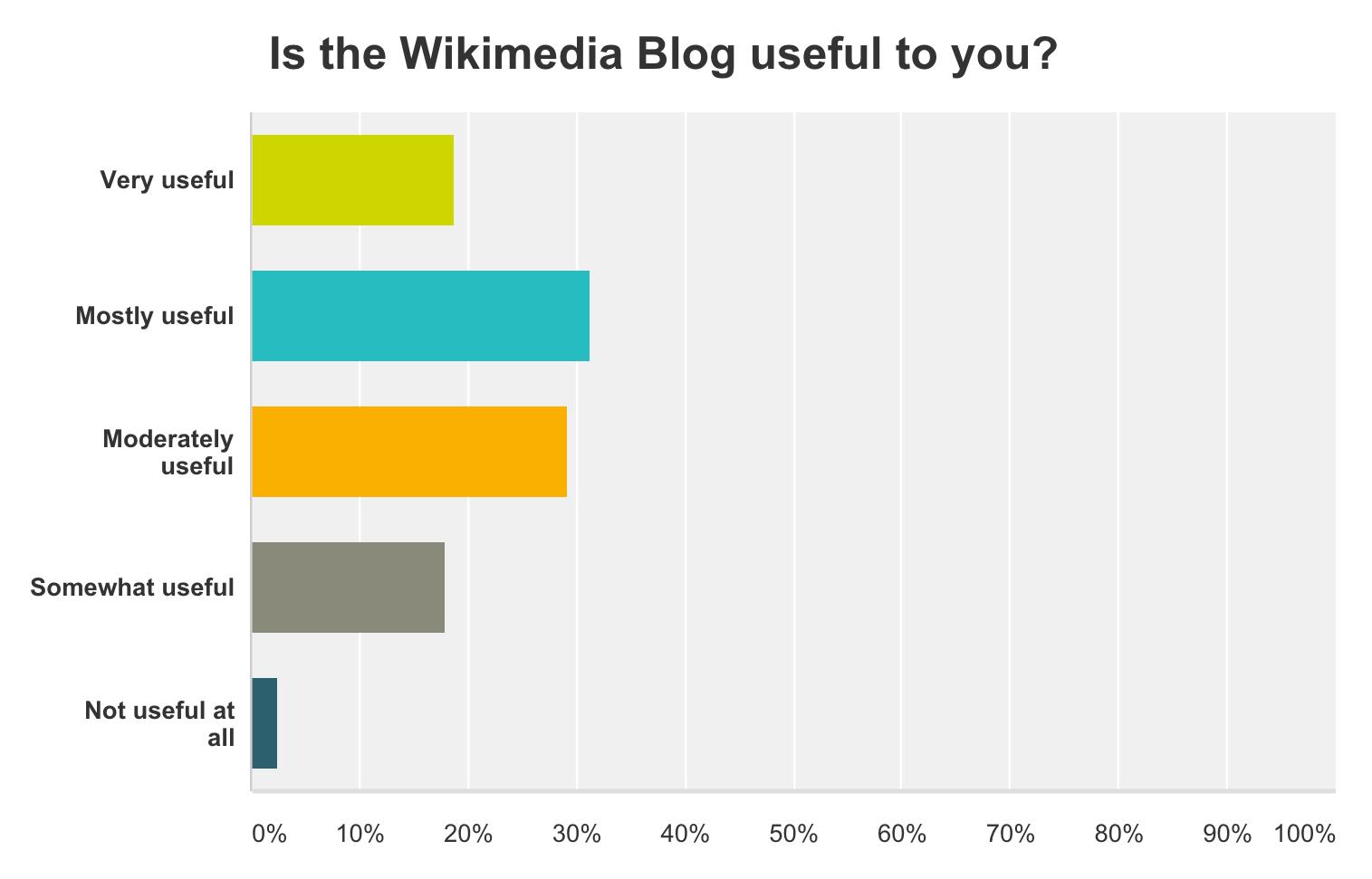 file wikimedia blog survey graph usefulness png wikimedia commons