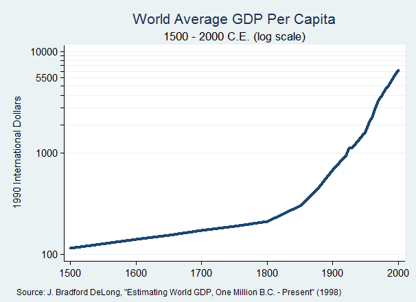 an economy history of cuba and how it grows Us gdp by year is a good overview of economic growth in the united states below, find a table of the nation's gross domestic product for each year since 1929 compared to major economic events it begins with the stock market crash of 1929 and goes through the subsequent great depression.