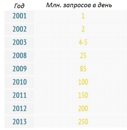 Таблица число запросов на Яндексе.jpg