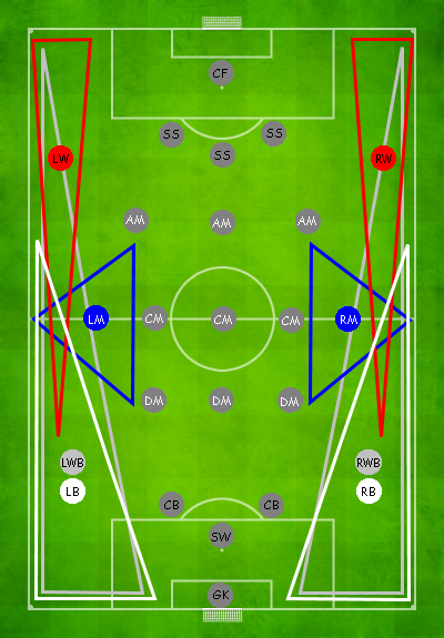 "Wingers are indicated in red, while the ""wide men"" (who play to the flanks of the central midfielders) are indicated in blue. 396px-Boisko PositionsWMidfield.PNG"