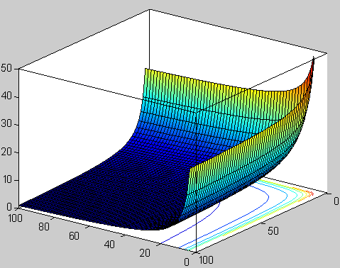 File:Beta function on real plane.png